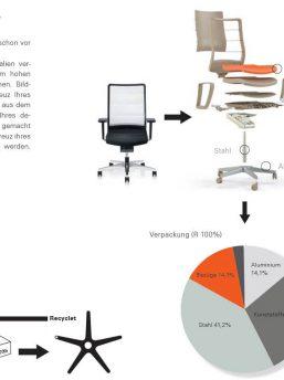 Netzdrehstuhl-Airpad-Recycling